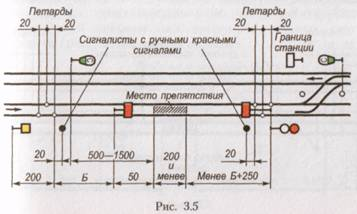Схема ограждения места производства работ на однопутном участке